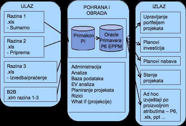 Logička shema P6 EPPM - PPI sustava